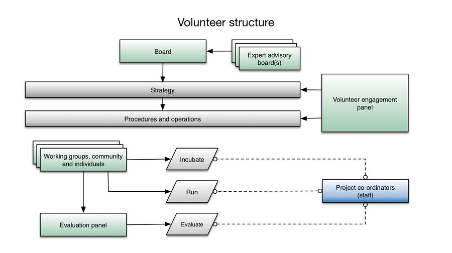 Proposed Volunteer structure 2015.jpg