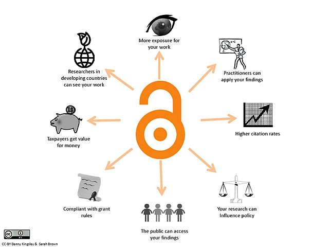 Benefits of Open Access -Image by Danny Kingsley & Sarah Brown, CC BY 4.0