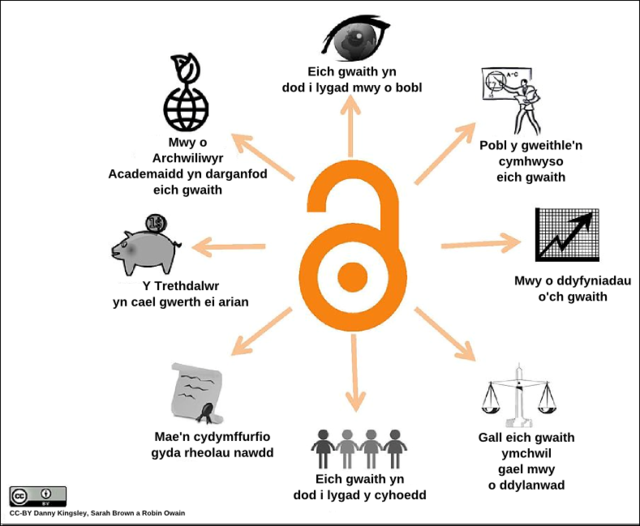 Benefitsofopenaccess cc-by logo cy PNG.png